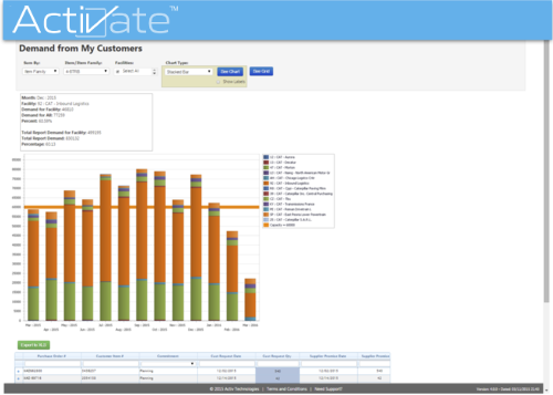 Activate Demand Dashboard