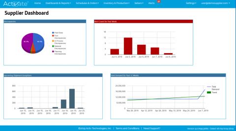 Synchronization Supplier Dashboard